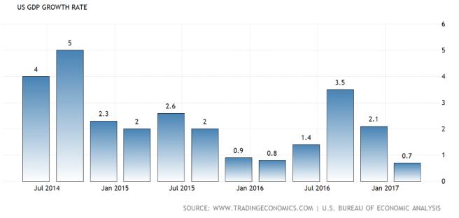 US GDP Q1